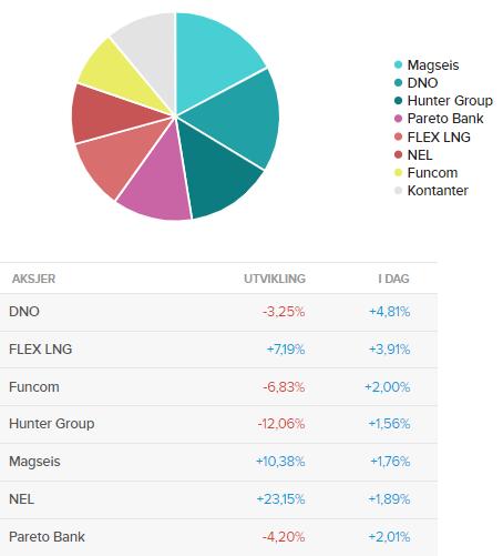 Porteføljerapport uke 49 – volatile tider i aksjemarkedet